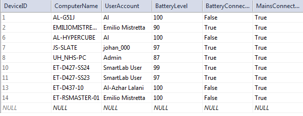 Figure 5. Device management table (battery and power status).