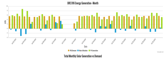 Figure 11. Monthly energy generation.