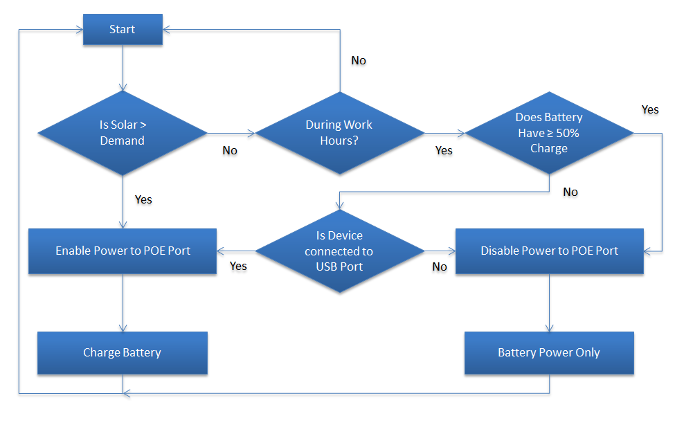 Figure 3. A simple indicative system control flowchart.