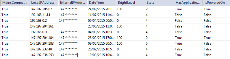 Figure 6. Device management table (display brightness and application running).