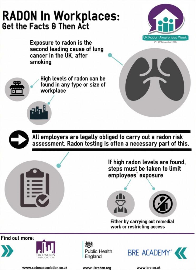 ukraw-radon-in-workplaces