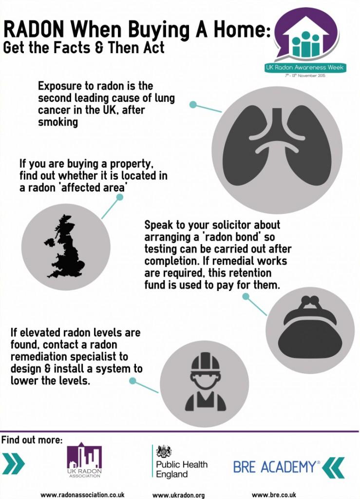 ukraw-radon-when-buying-a-home