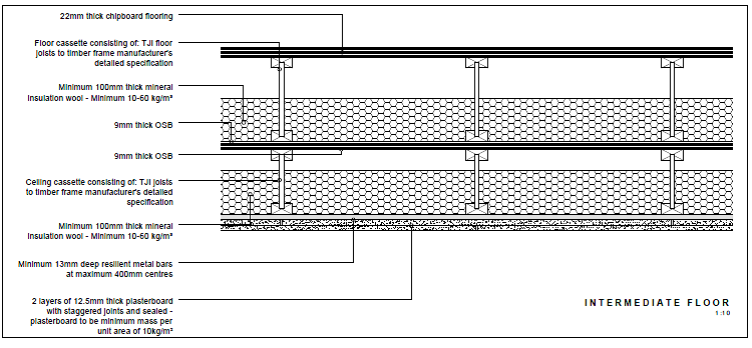 Figure 4 Mid-floor construction details