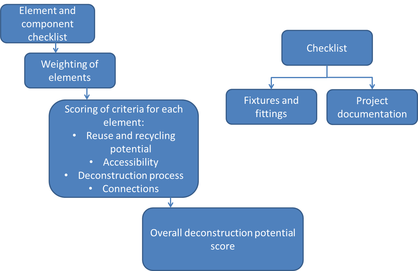 Figure 1 Methodology measuring the deconstruction potential of a residential building