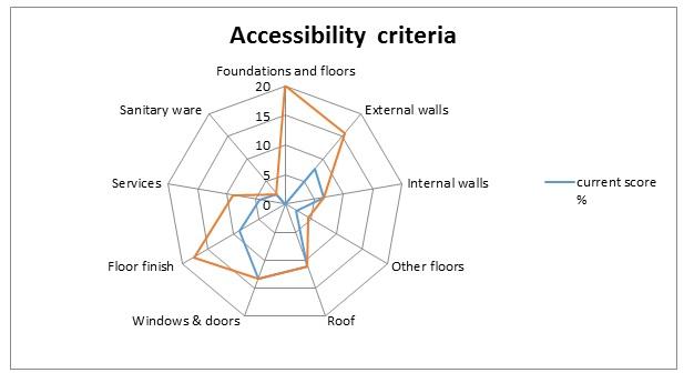 Accessibility criteria