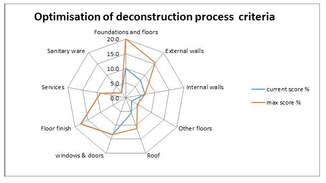 Optimisation of deconstruction