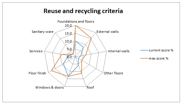 Reuse and recycling criteria