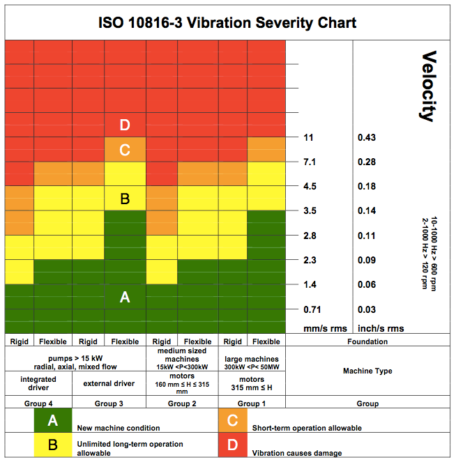 Figure 1 Vibration severity chart (ISO 10816).