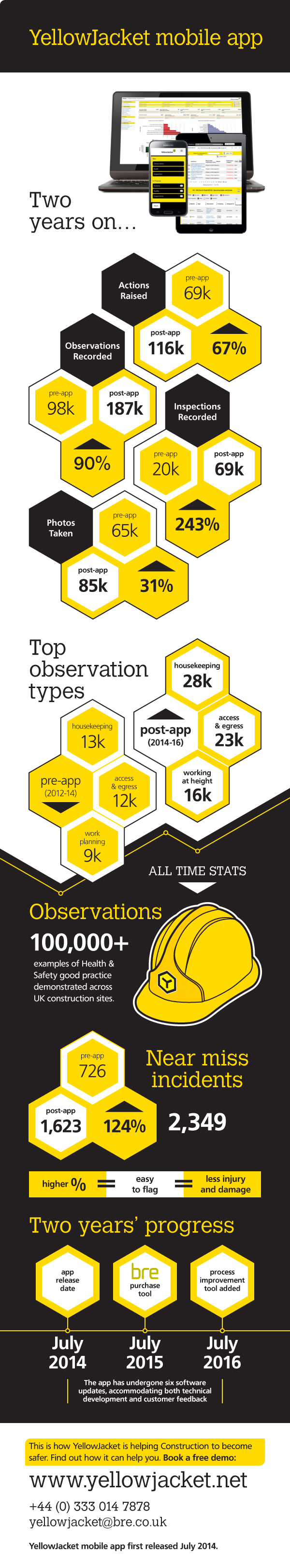 BRE YellowJacket Infographic